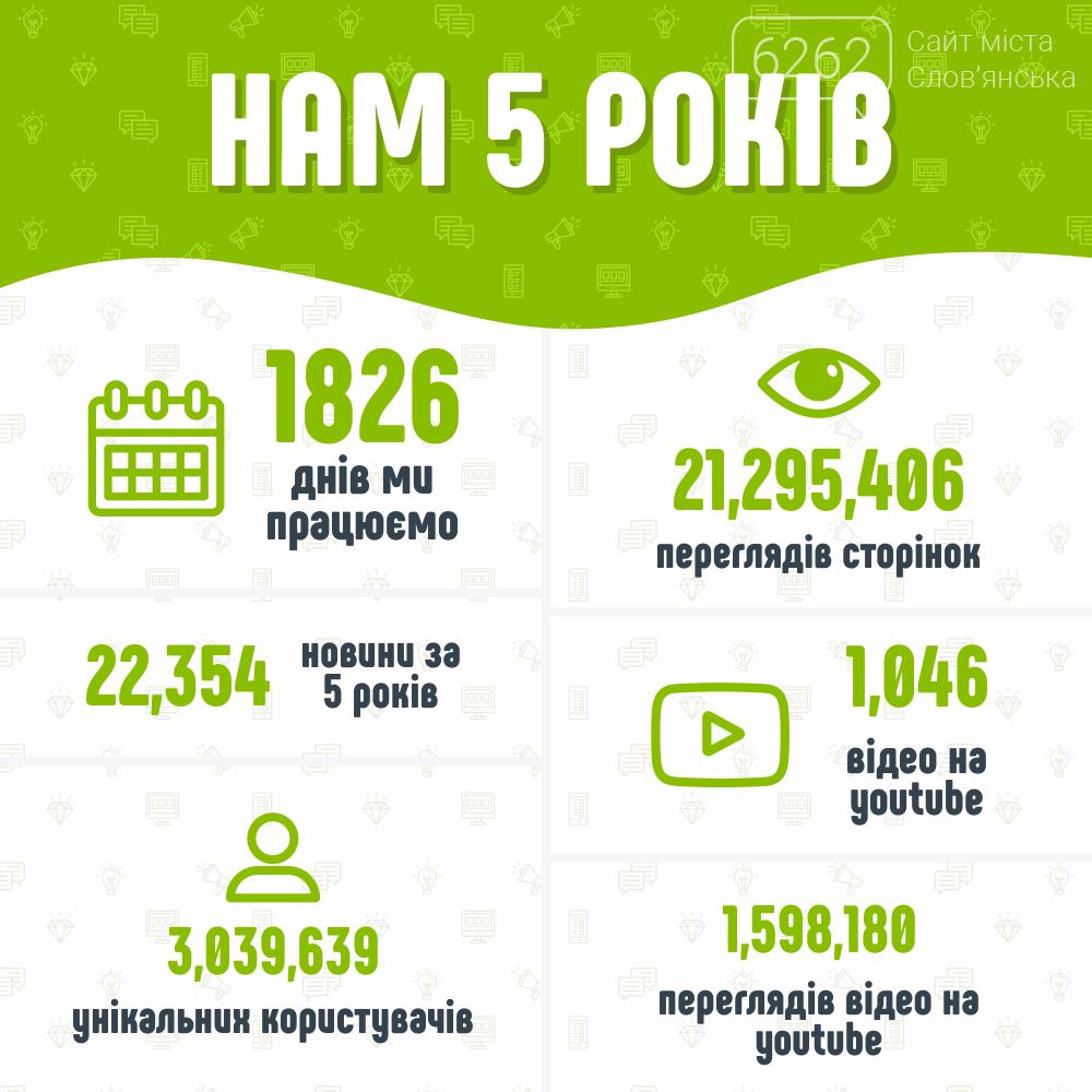 Нам п'ять років! Сайт міста Слов'янська святкує річницю з дня створення (відео) , фото-1