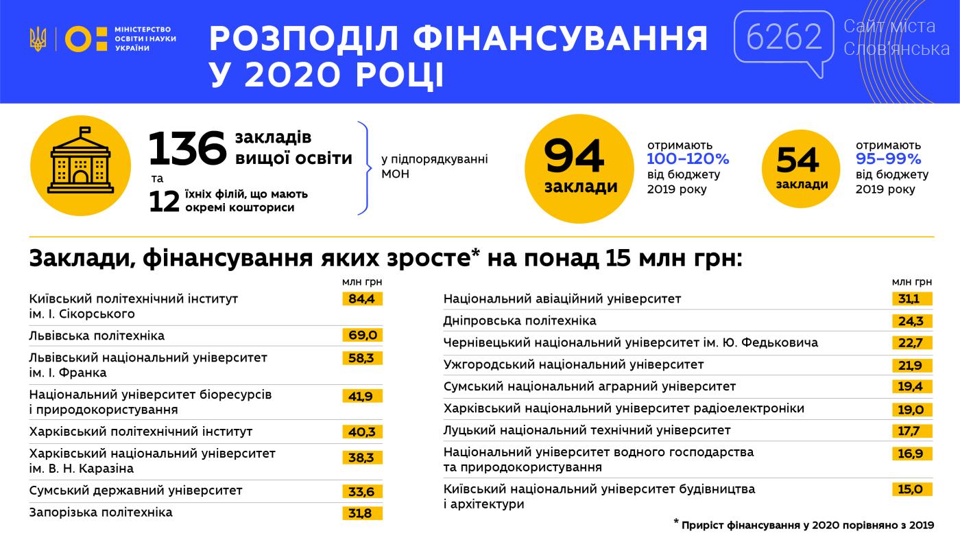 В Україні фінансувати університети будуть по-новому. Скільки отримає Слов'янськ, фото-2