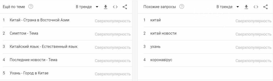 Якою мовою Googl`ять в Україні: десятка найпопулярніших слів, фото-2