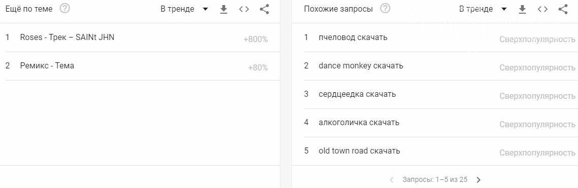 Якою мовою Googl`ять в Україні: десятка найпопулярніших слів, фото-4