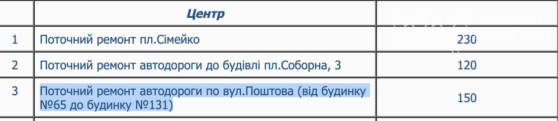 """""""Підлатана"""" дорога по Поштовій (фотофакт), фото-1"""