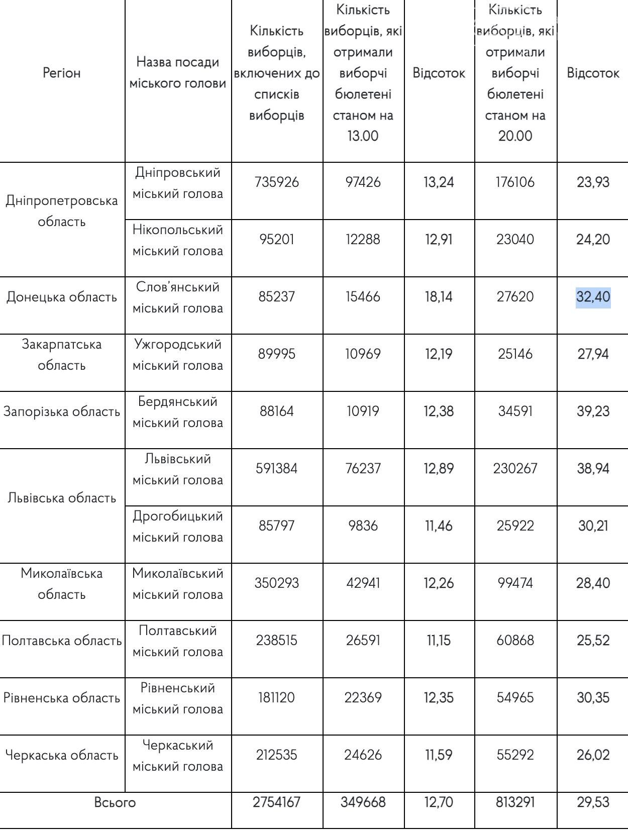 Слов'янськ у трійці лідерів за явкою людей для голосування у другому турі, фото-1