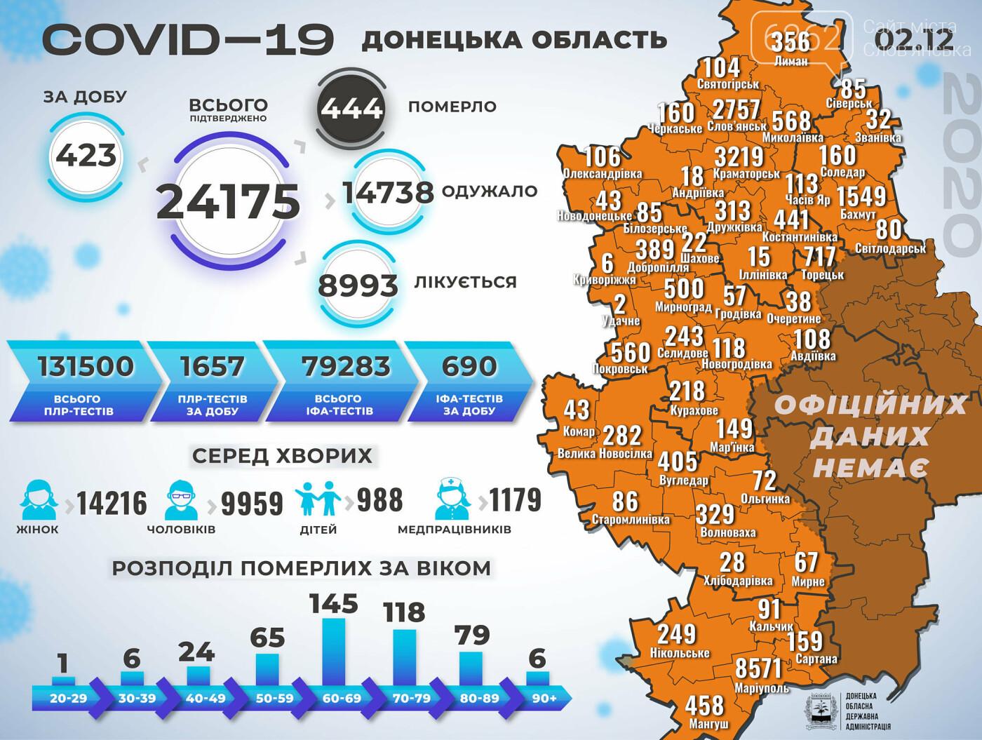 У Слов'янську +29 нових випадків коронавірусу , фото-1