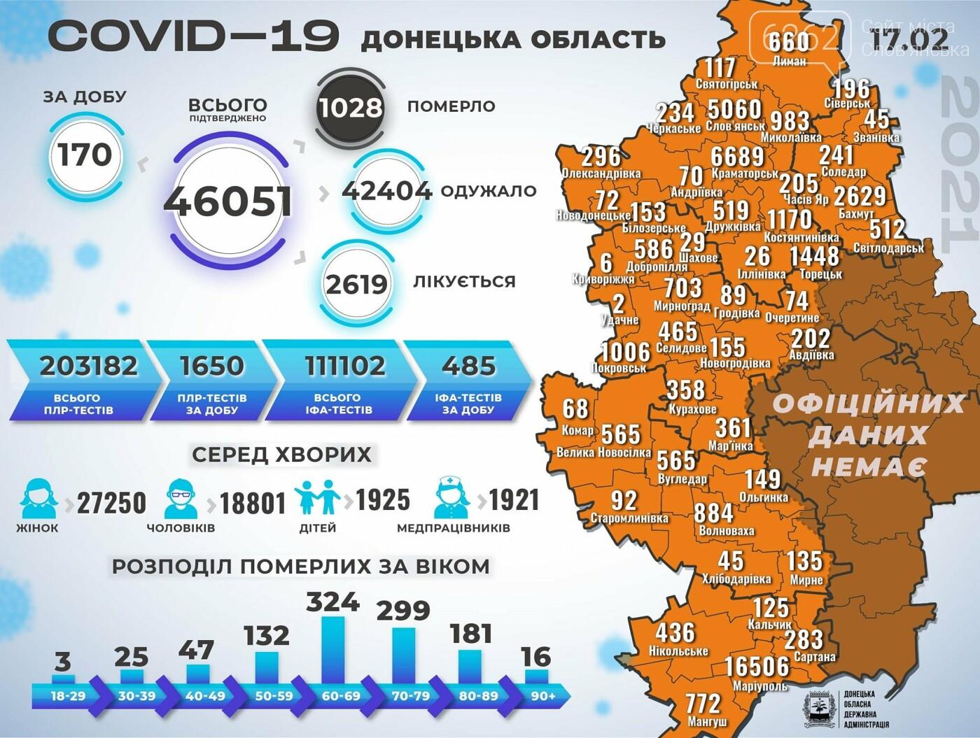 12 нових випадків коронавірусу у Слов'янську. Статистика за середу , фото-1