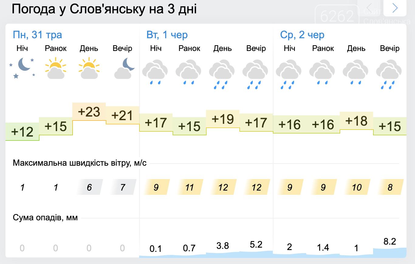 Зливи і похолодання. Погода у Слов'янську на тиждень, фото-2