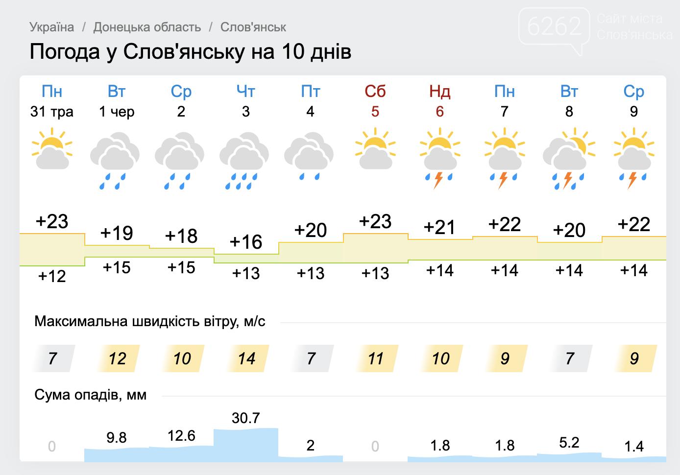 Зливи і похолодання. Погода у Слов'янську на тиждень, фото-3
