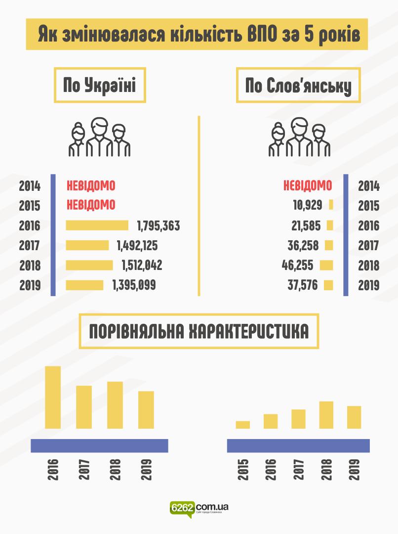 Як змінювалася кількість ВПО у Слов'янську та Україні за 5 років (інфографіка), фото-1