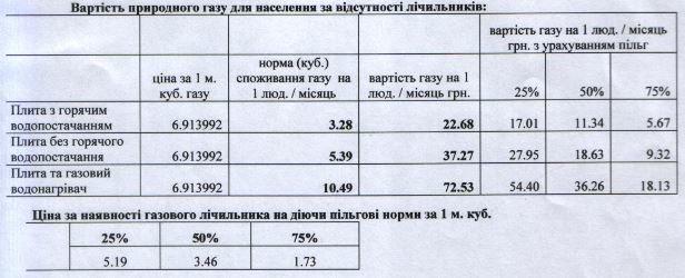 Тепер слов'янці за газ та його розподіл будуть платити окремо. Що та скільки коштуватиме, фото-1