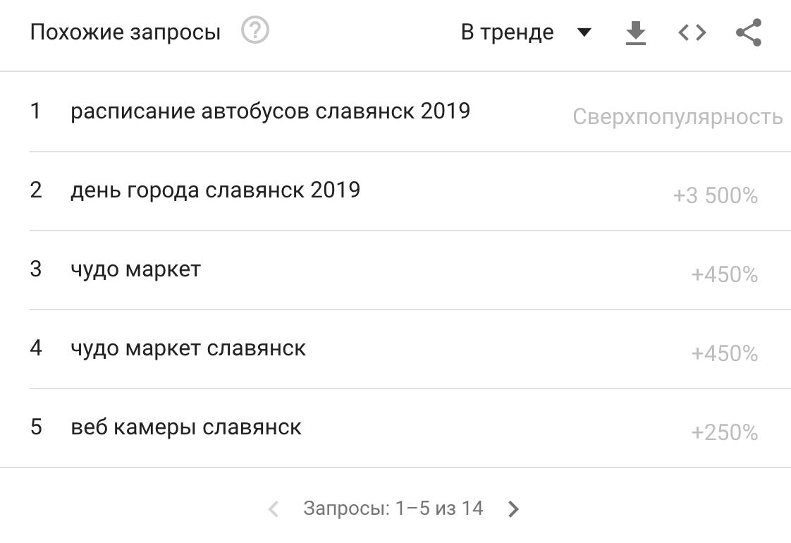 """Чи """"GOOGLEять"""" люди Слов'янськ, фото-1"""