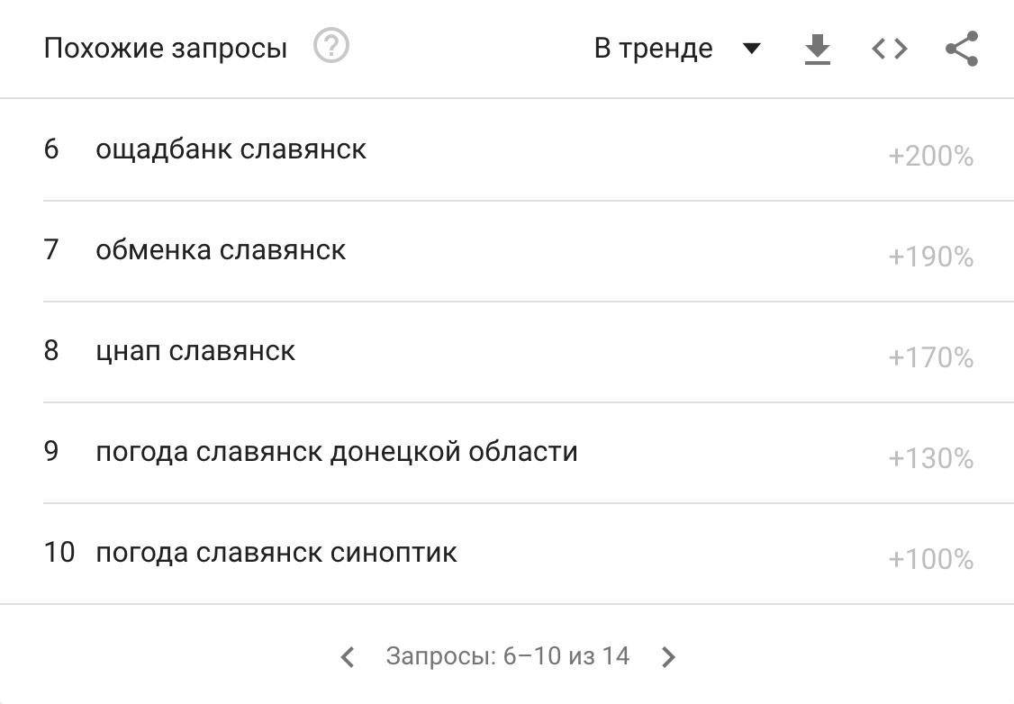 """Чи """"GOOGLEять"""" люди Слов'янськ, фото-2"""