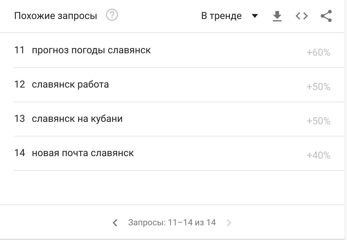 """Чи """"GOOGLEять"""" люди Слов'янськ, фото-3"""