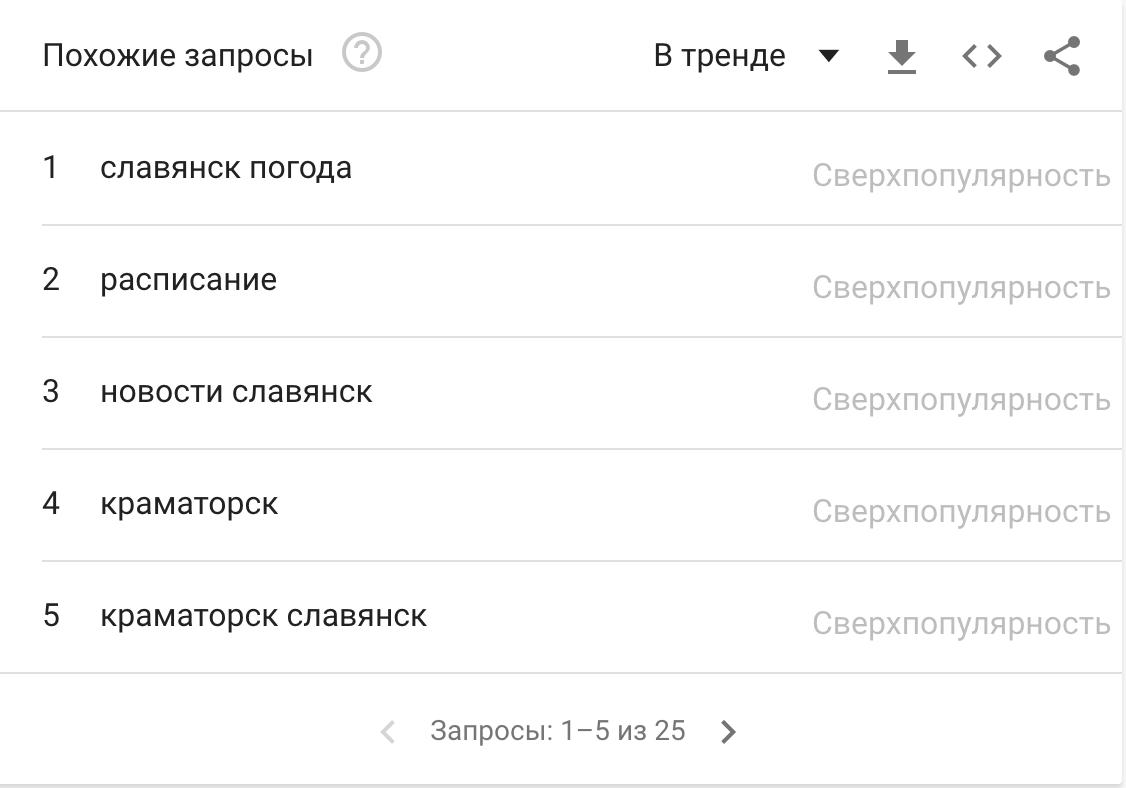 """Чи """"GOOGLEять"""" люди Слов'янськ, фото-5"""