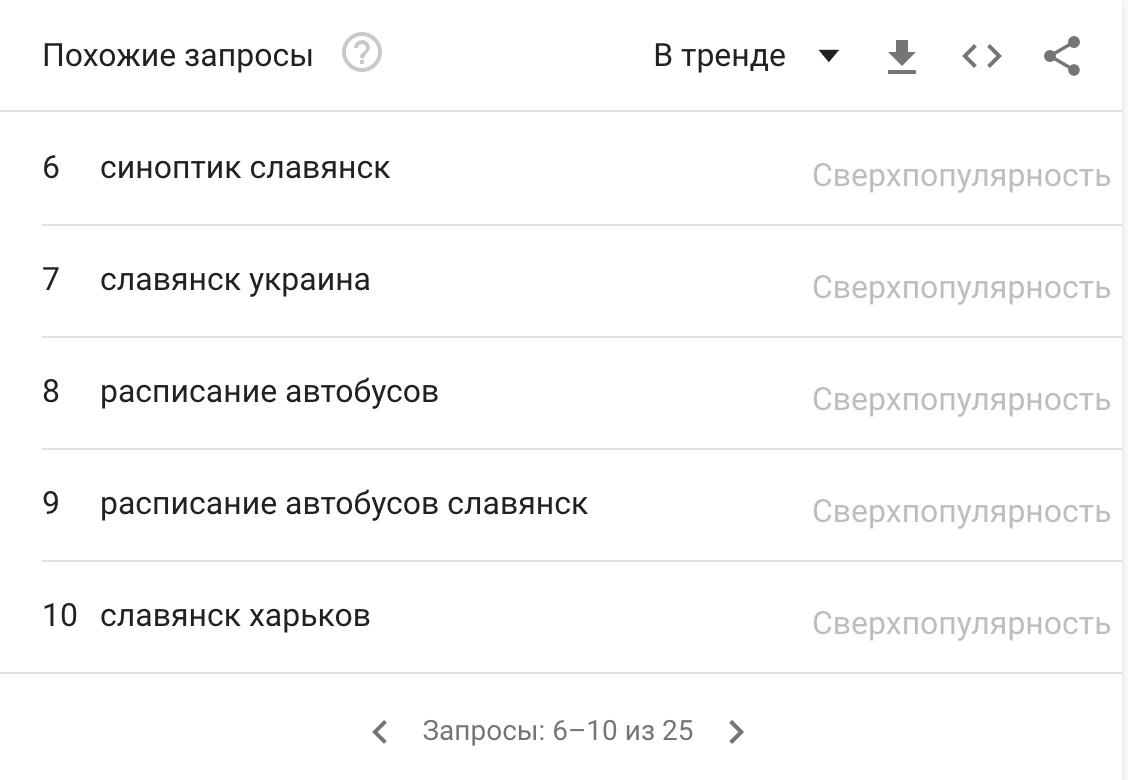 """Чи """"GOOGLEять"""" люди Слов'янськ, фото-6"""