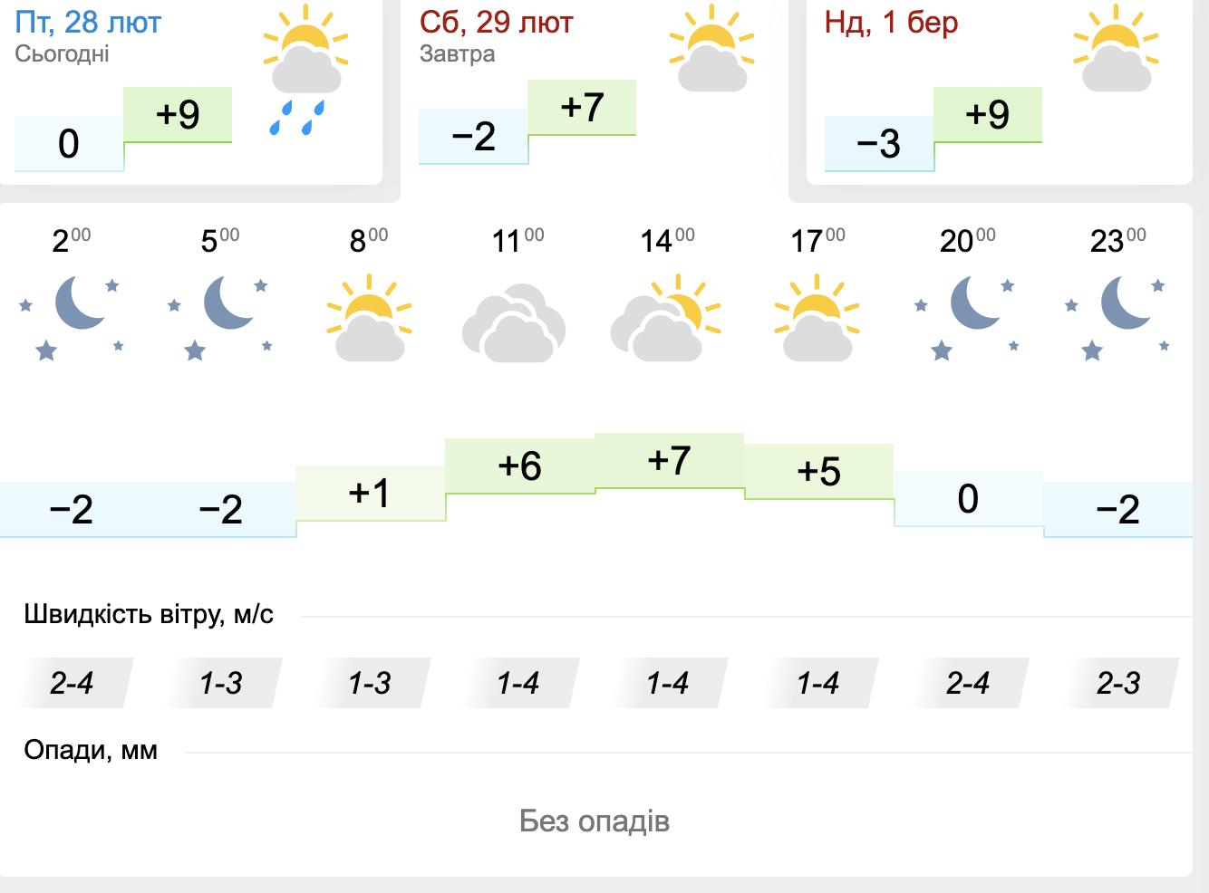 Прохолодно і без опадів. Погода у Слов'янську на вихідних, фото-2