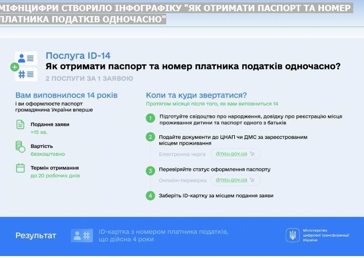 ЦНАП Слов`янська запрошує підлітків оформити ID-картку та номер платника податків однією заявою , фото-1