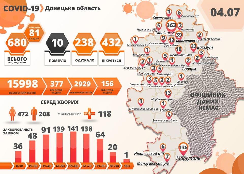+72 нових випадки COVID-19 у Слов'янську, фото-1