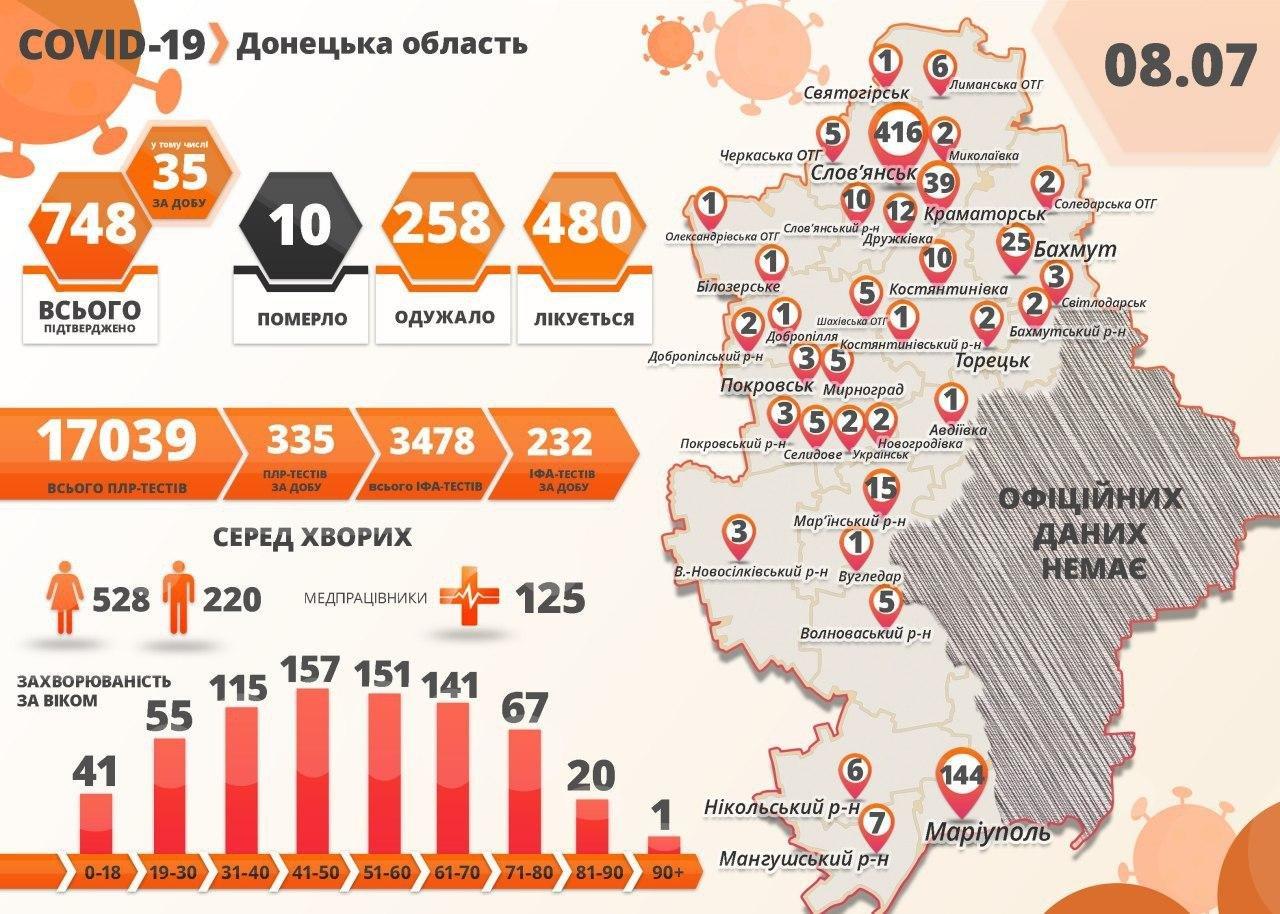 +26 випадків COVID-19 у Слов'янську, фото-1
