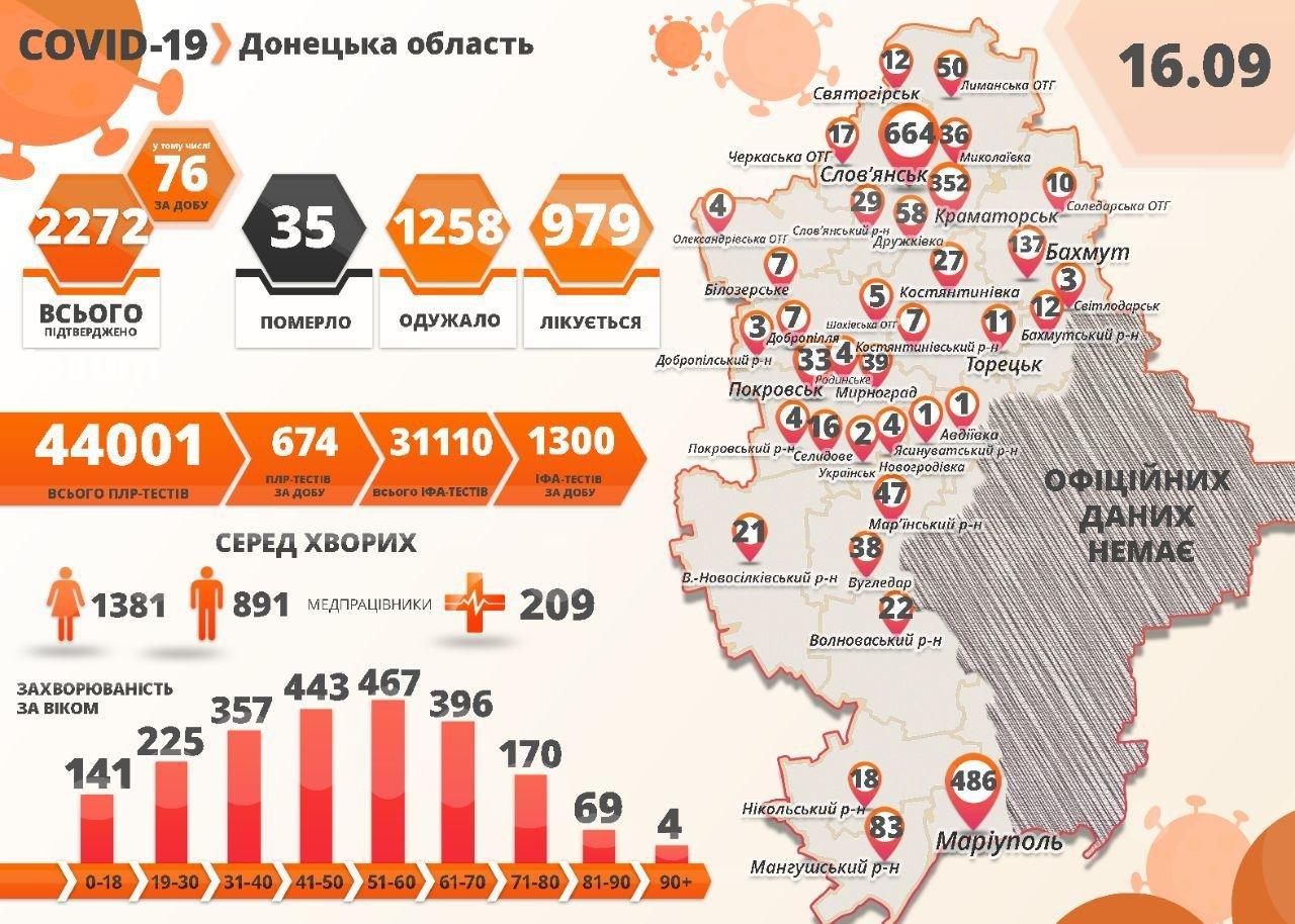 У Слов'янську +7 випадків COVID-19. На Донеччині померли ще дві людини, фото-1