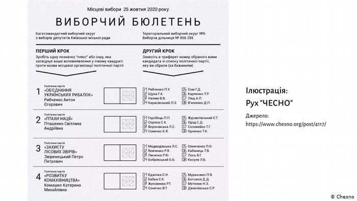 Що треба знати про місцеві вибори в Україні за новим законодавством, фото-1