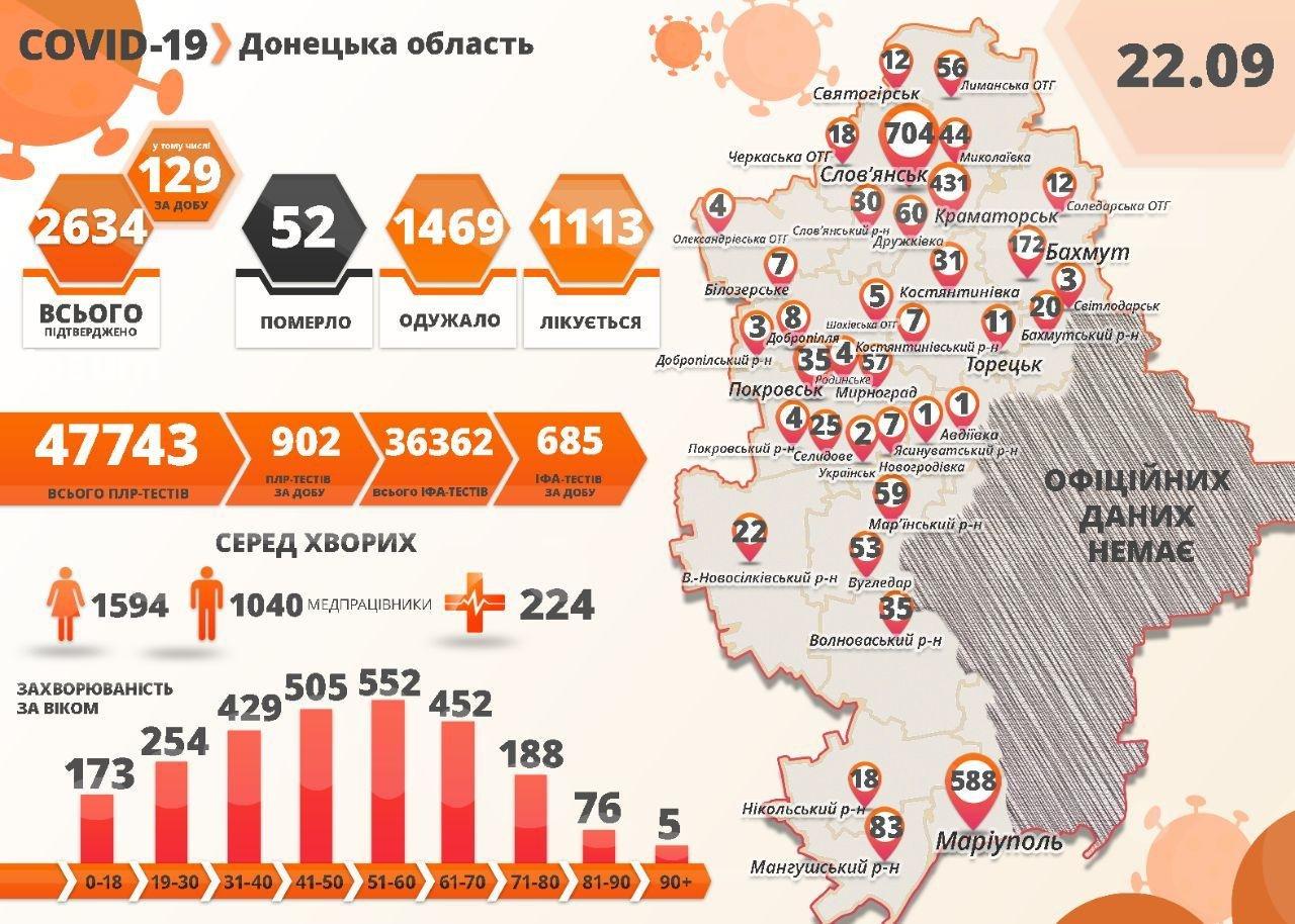 Коронавірусний антирекорд: на Донеччині +129 випадків за добу, фото-1