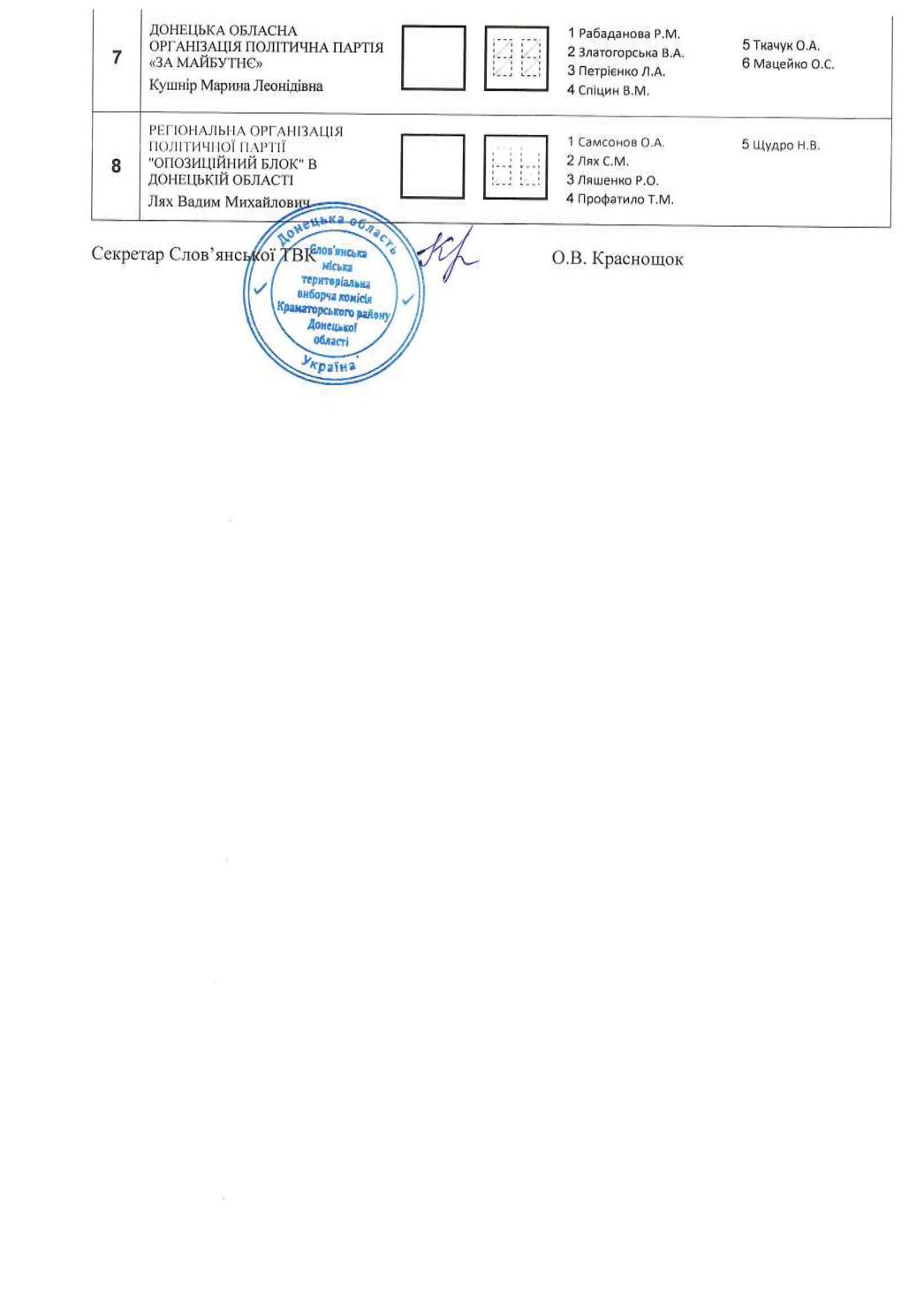 Хто і де буде балотуватися у Слов'янську. Перелік округів, кандидатів та бюлетені, фото-4