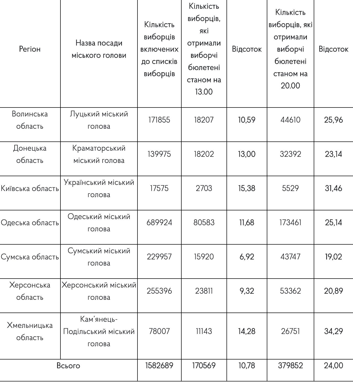 Другий тур. Середня явка на виборах міських голів виявилася дуже низькою, фото-1