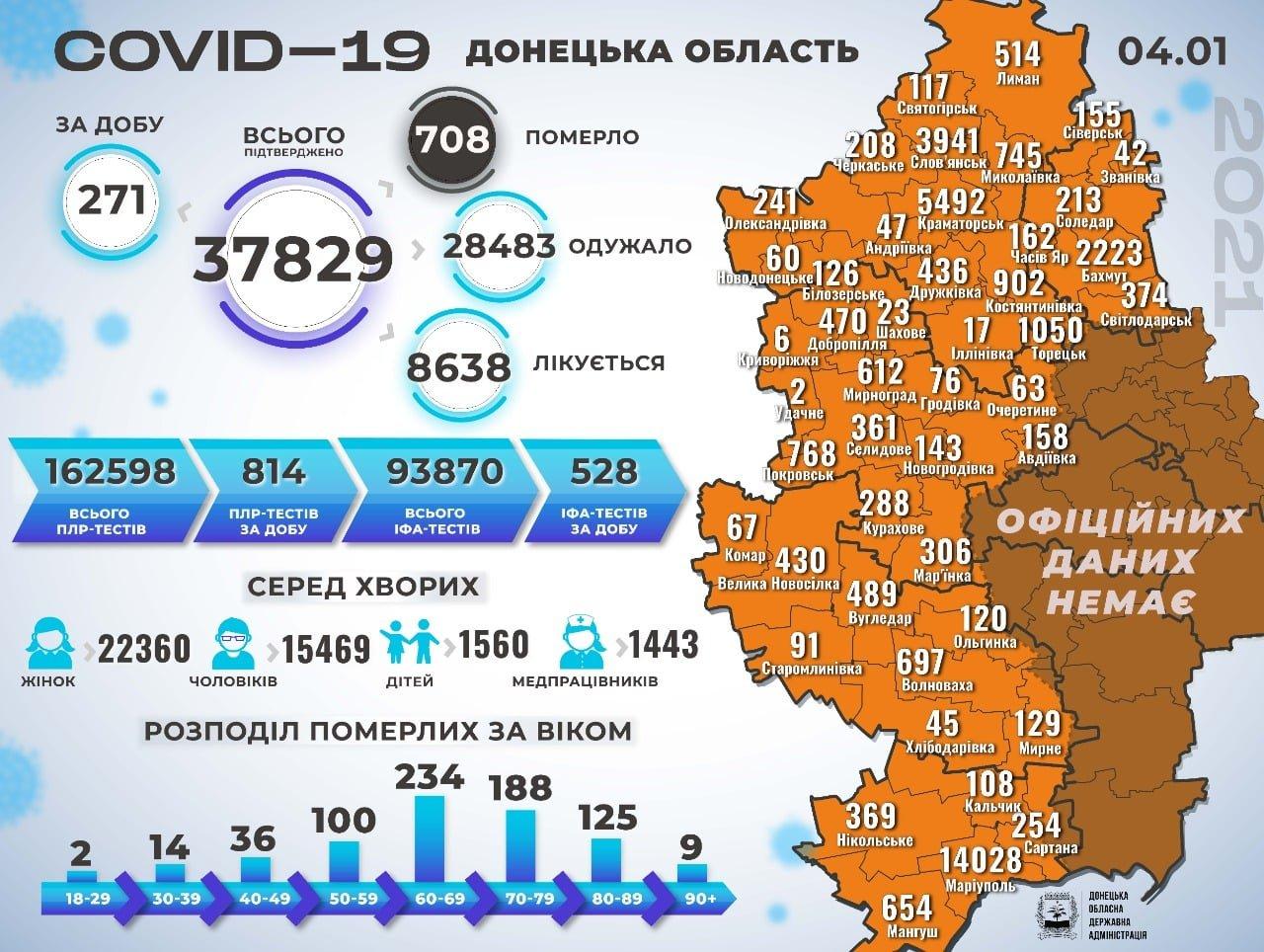 На Донеччині на коронавірус інфікувалася 271 людина. Слов'янська у списку немає, фото-1