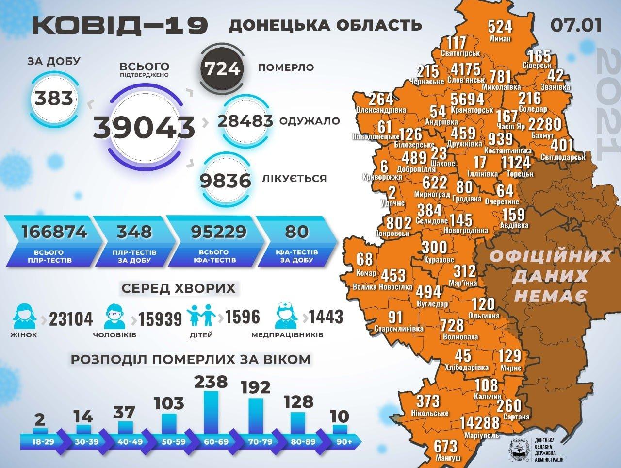 Слов'янськ очолив антирейтинг Донеччини за кількістю нових хворих на COVID-19 за добу  , фото-1