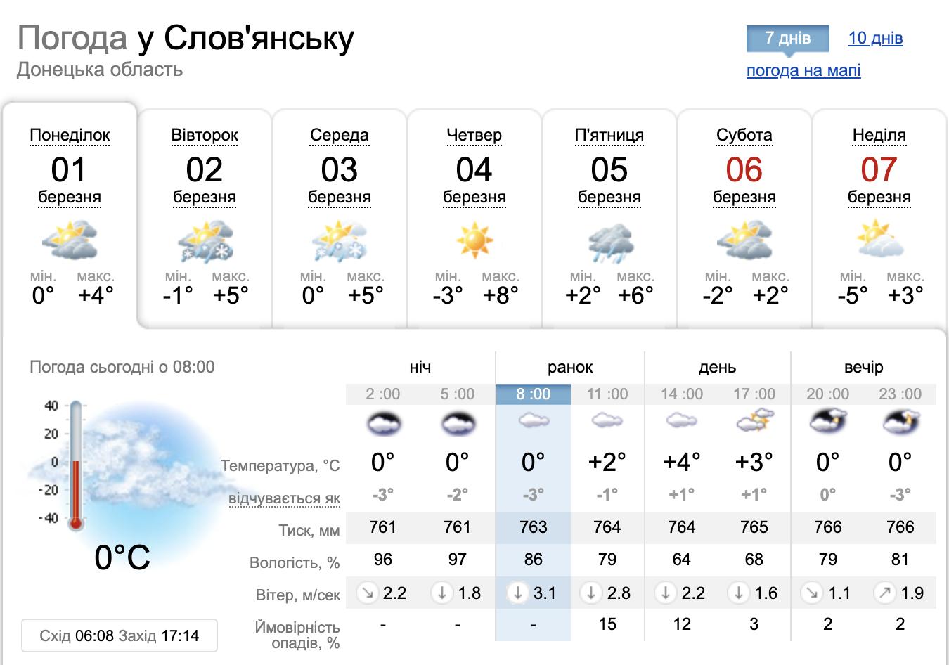 Яку погоду принесе перший тиждень весни, фото-3