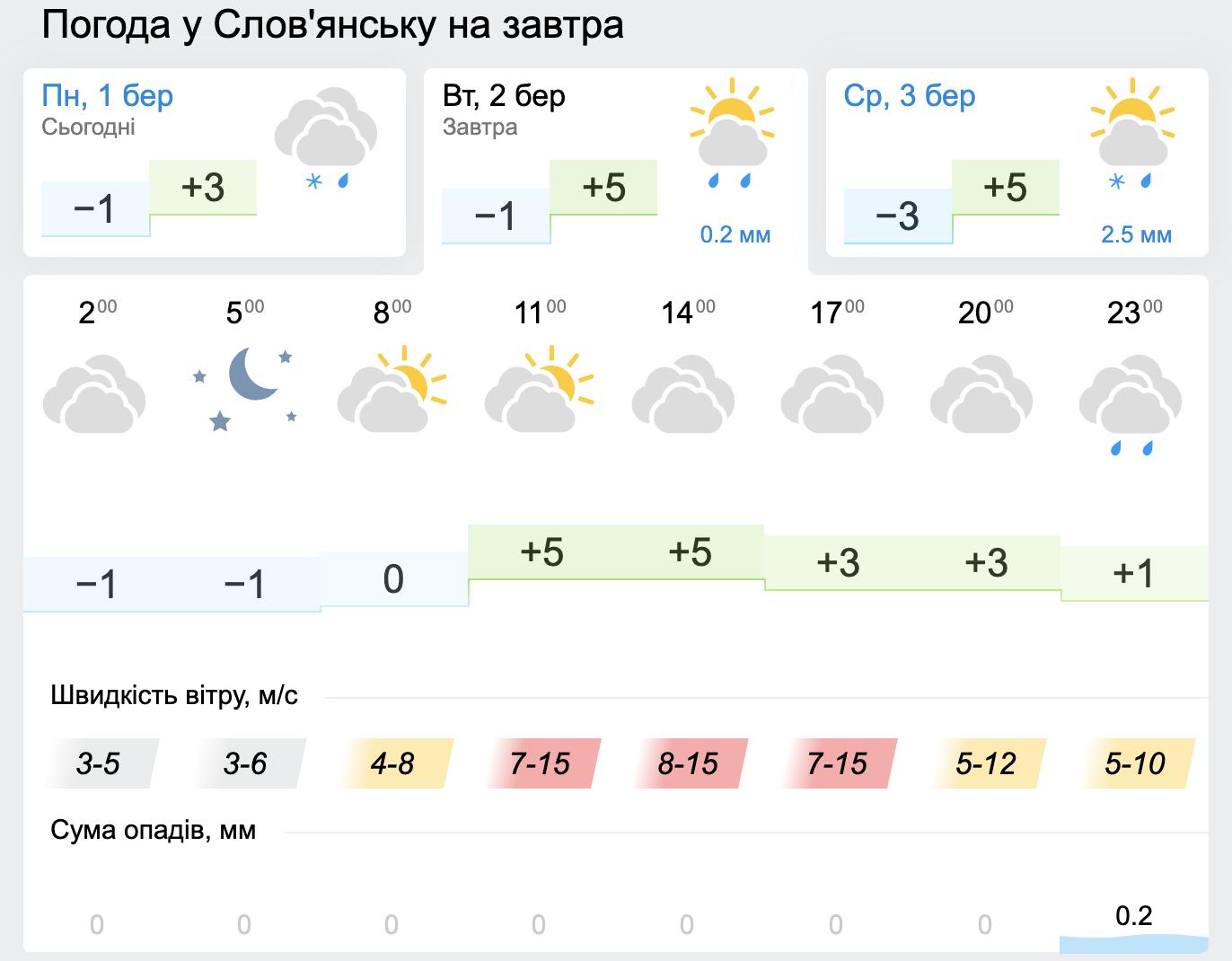 Яку погоду принесе перший тиждень весни, фото-2