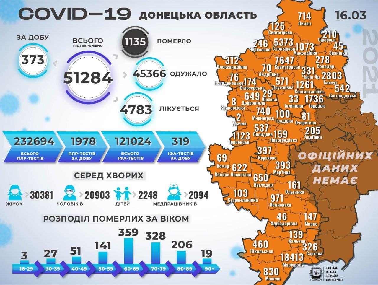 У Слов'янській ОТГ +64 хворих на коронавірус за останню добу, фото-1