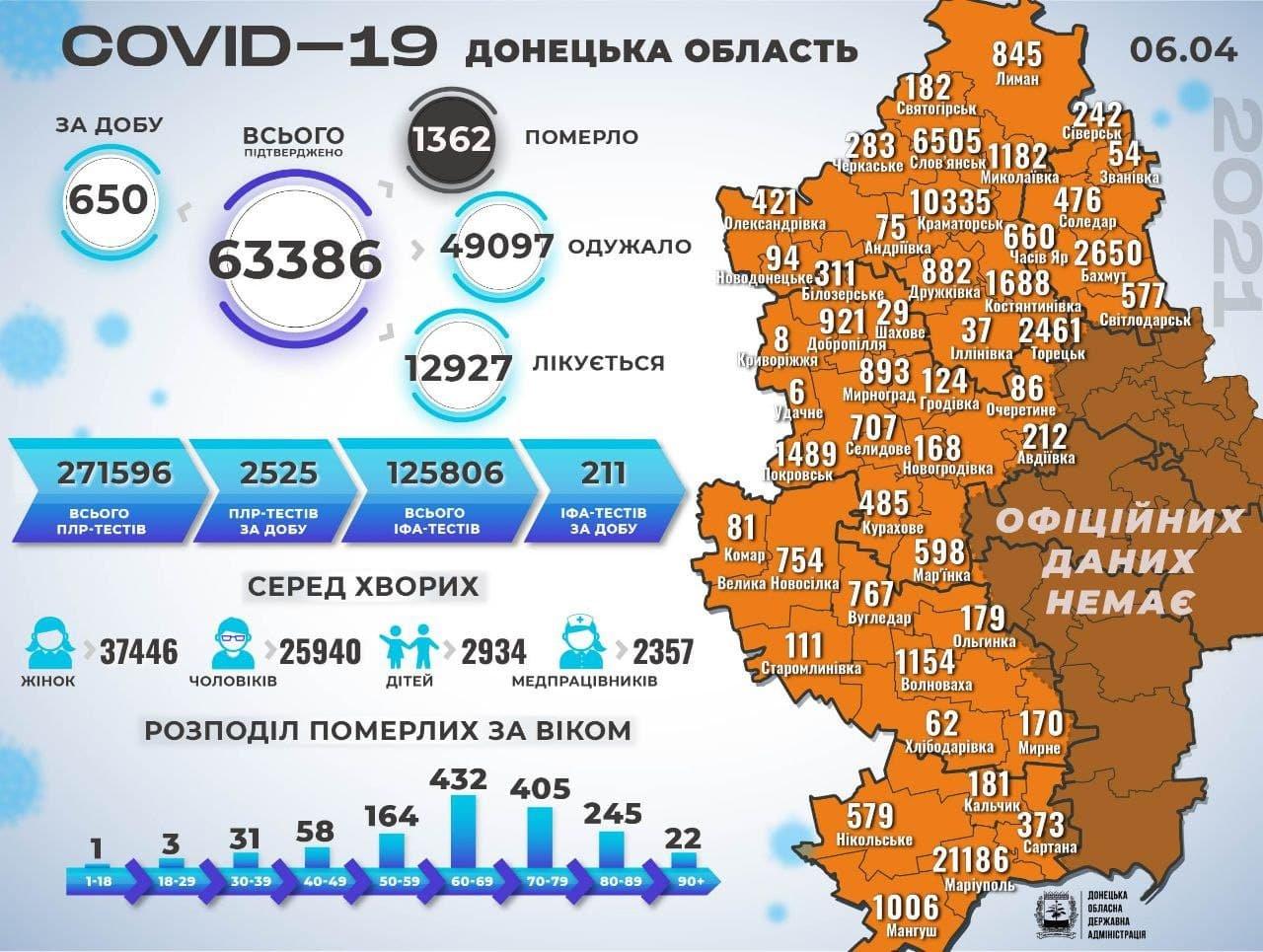 Коронавірус у Слов'янську: ще 106 хворих та двоє померлих, фото-1