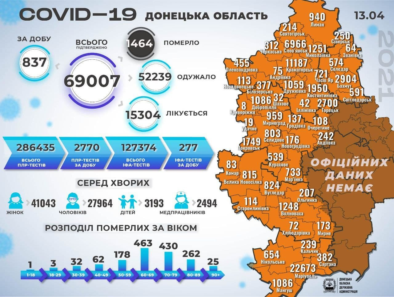 У Слов`янській ОТГ коронавірус забрав сім життів. За добу +91 хворий, фото-1