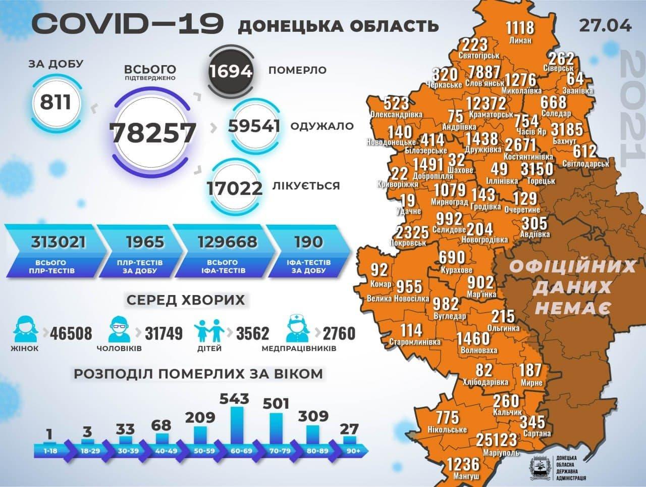У Слов'янську коронавірус забрав ще 12 життів. За добу +90 хворих, фото-1