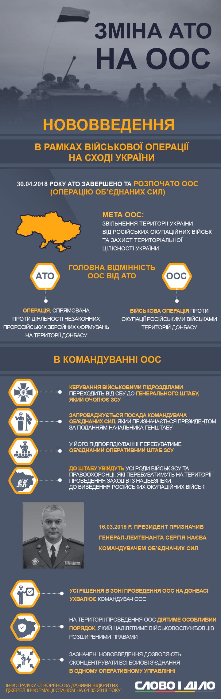 Три роки тому на Донеччині завершилася АТО і почалася ООС. Що це означає, фото-1