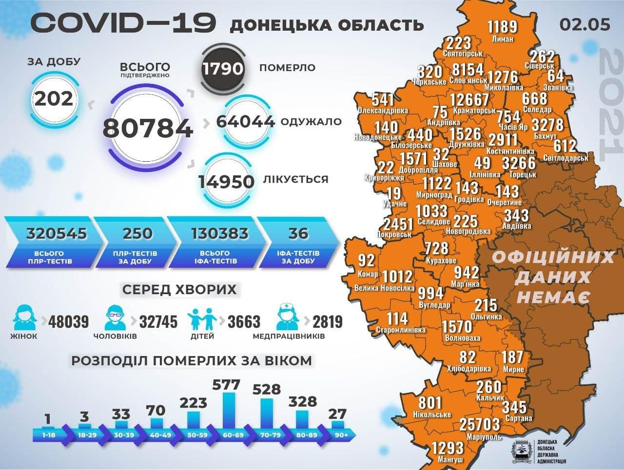 На Великдень на Донеччині виявили ще 202 хворих на коронавірус, фото-1